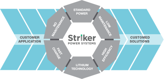 StrikerPower_OfferingGraphic